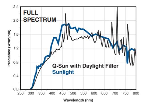 Full spectrum of Q-sun xenon arc lamp with daylight filter