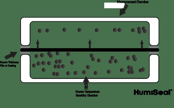 Moisture Vapor Transmission Measurement-1
