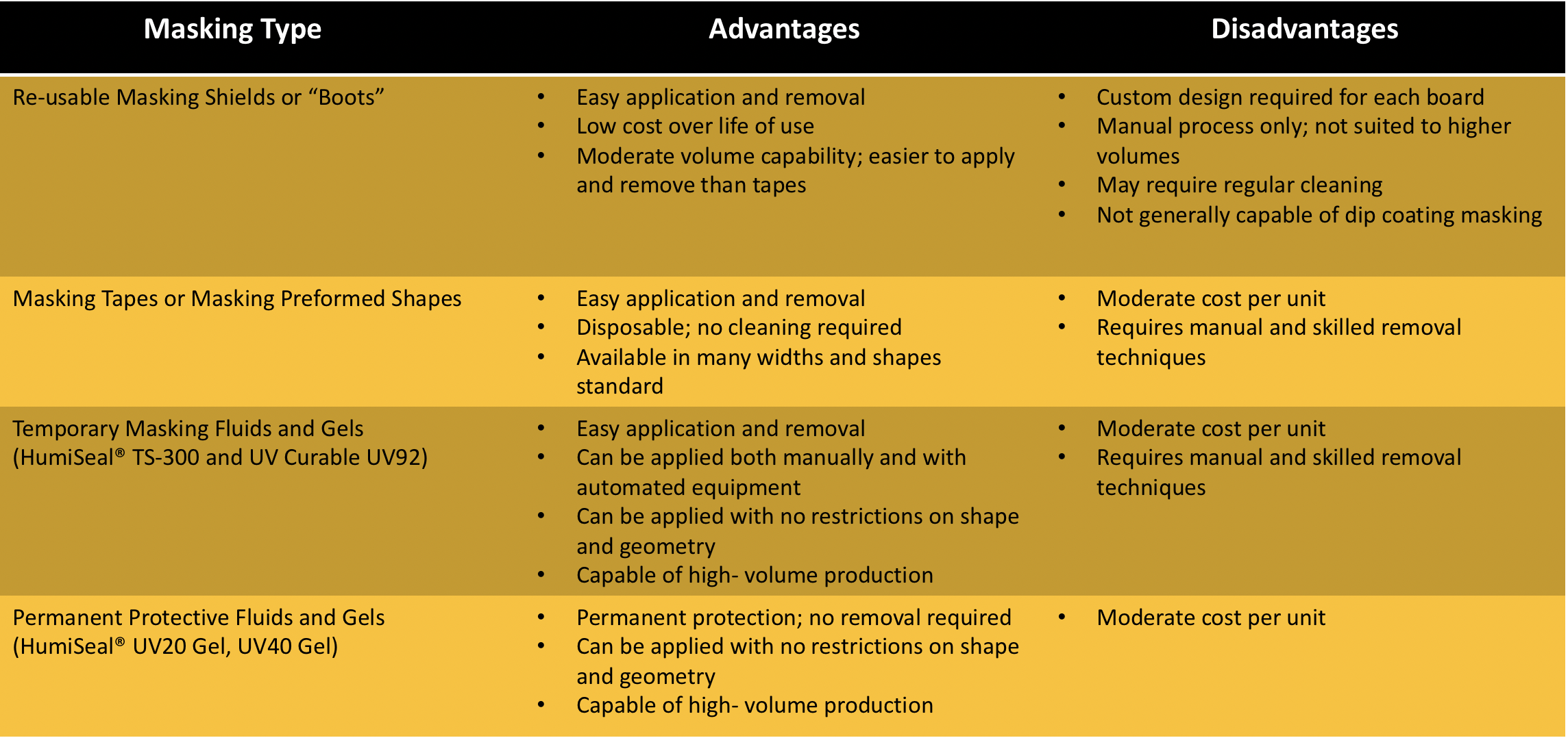 Pros and cons of conformal coating masking types