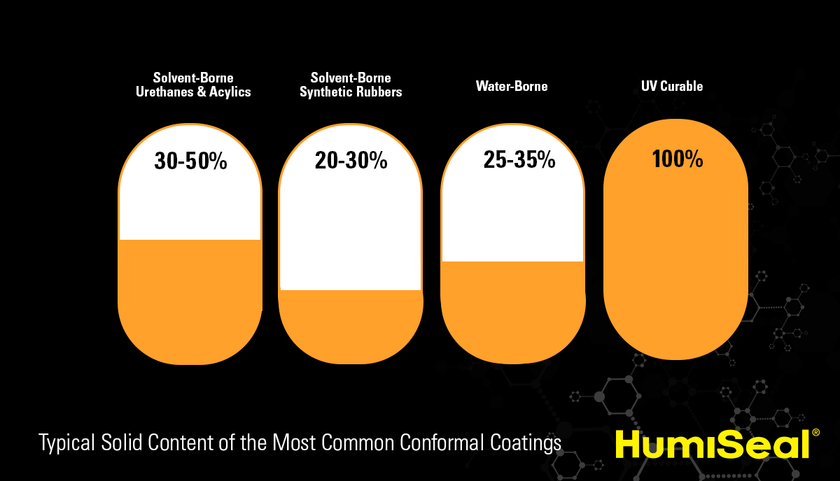 Typical Solids Contents of the Most Common Conformal Coatings-2