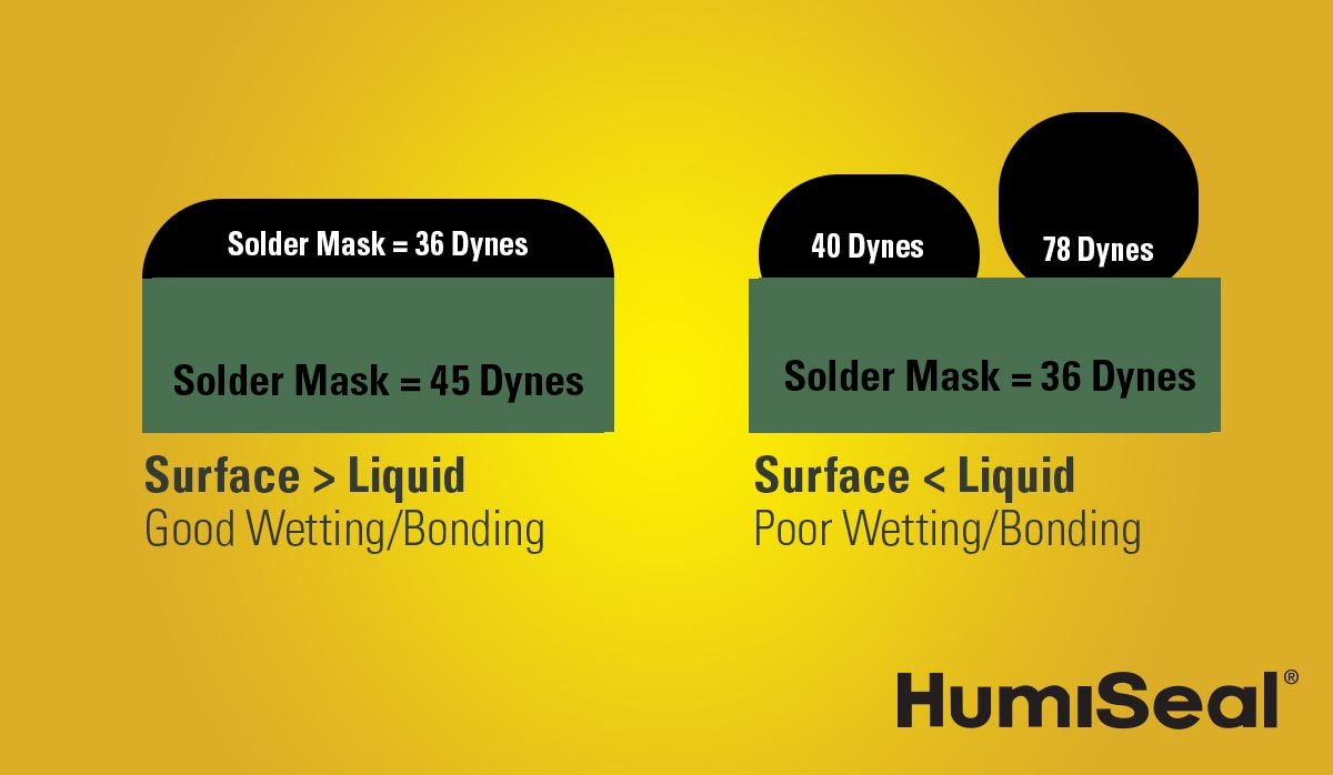 solder mask surface(green) with surface energy that exceeds that of the conformal coating (yellow) resulting in proper and uniform wetting